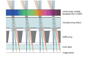 Ultra-compact multispectral camera based on micro-optics